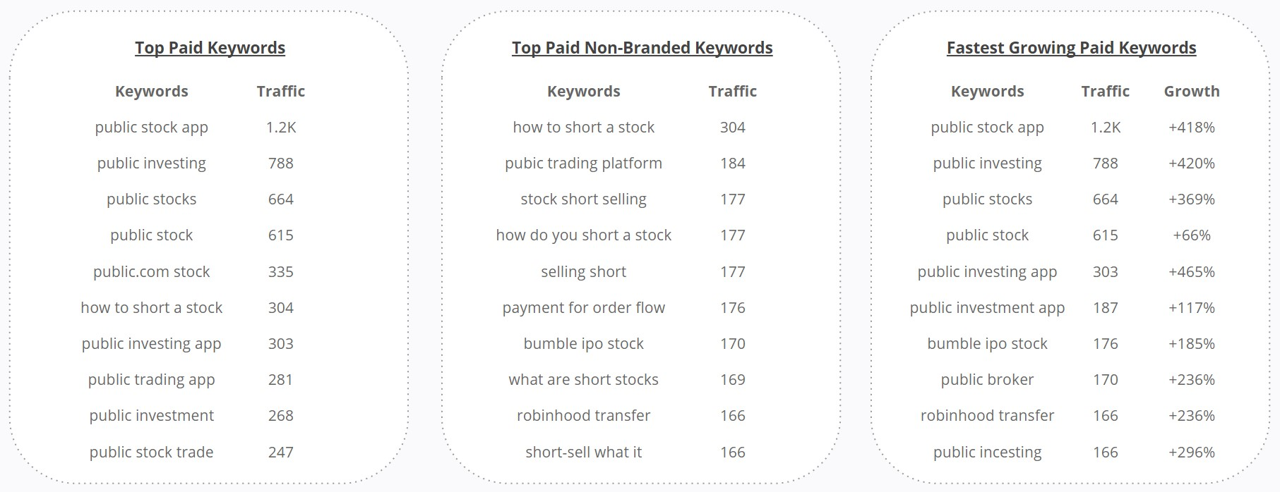 Paid Search Keywords - short stocks OR payment for order flow