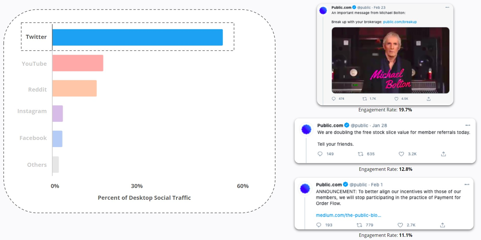 Twitter drove the majority of Public's desktop social traffic from January to February 2021
