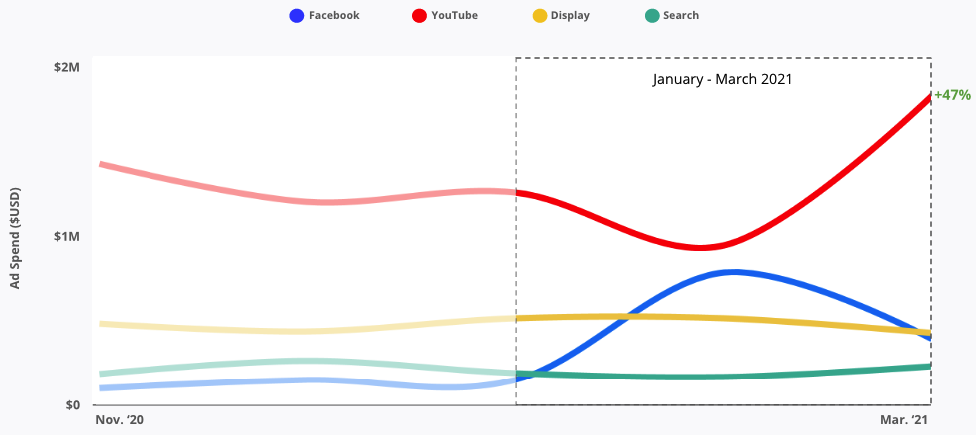 YouTube ad spend