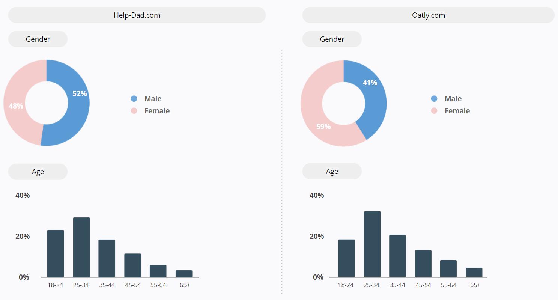 Oatly - Help-dad.com - Demographics