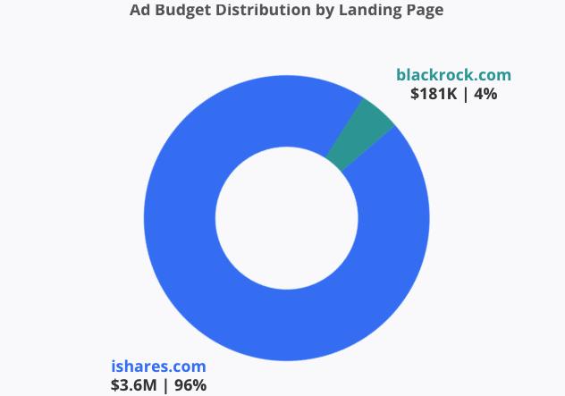 Ad budget distribution