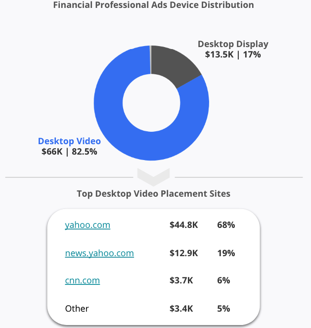Financial Profesisonal Ads Device Distribution