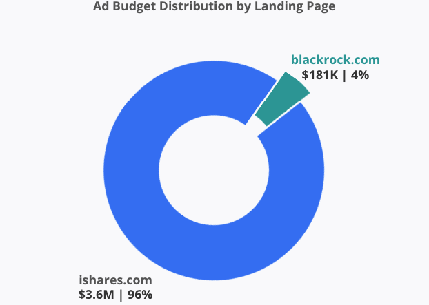 Ad Budget Distribution by Landing Page