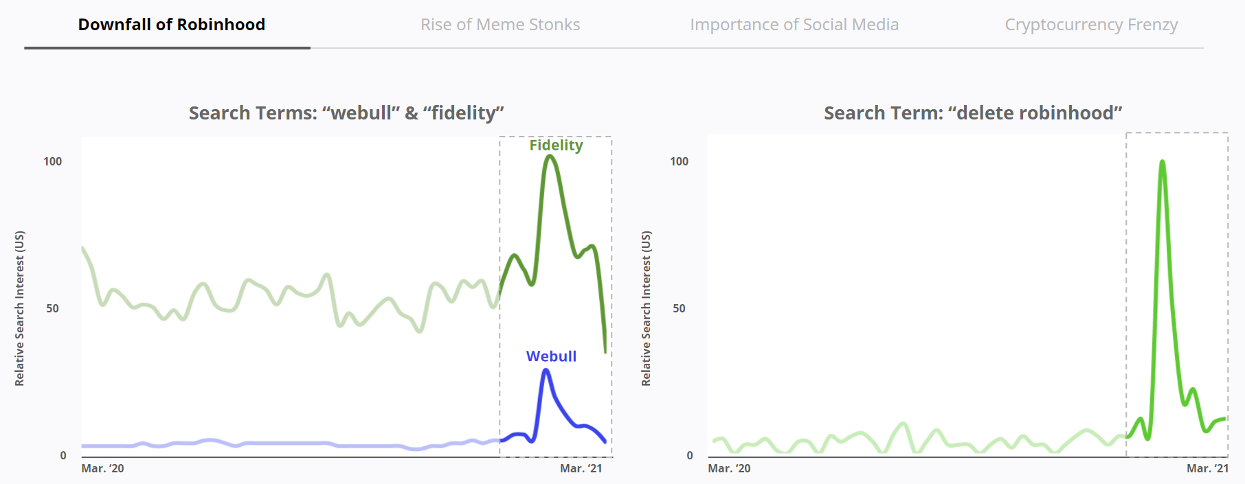 Downfall of Robinhood - Relative Search Interest US