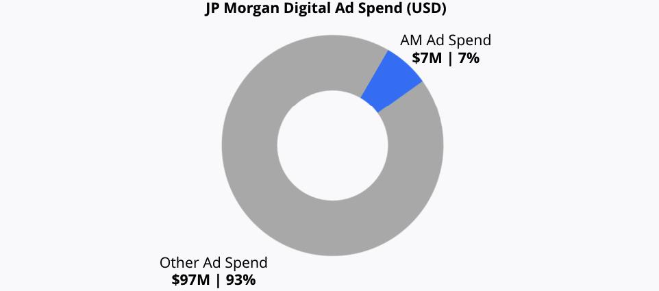 Digital Ad spend