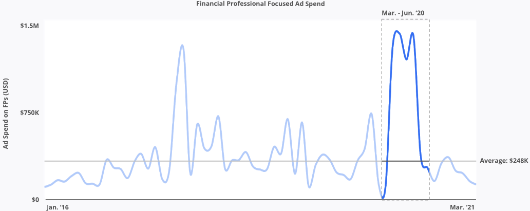 Ad spend on FPs