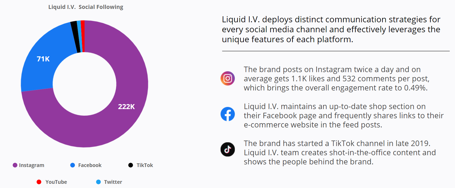 Liquid I.V. - Social Following