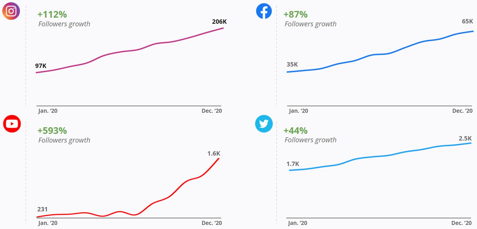 Liquid I.V. - Social Media Channels Follower Growth