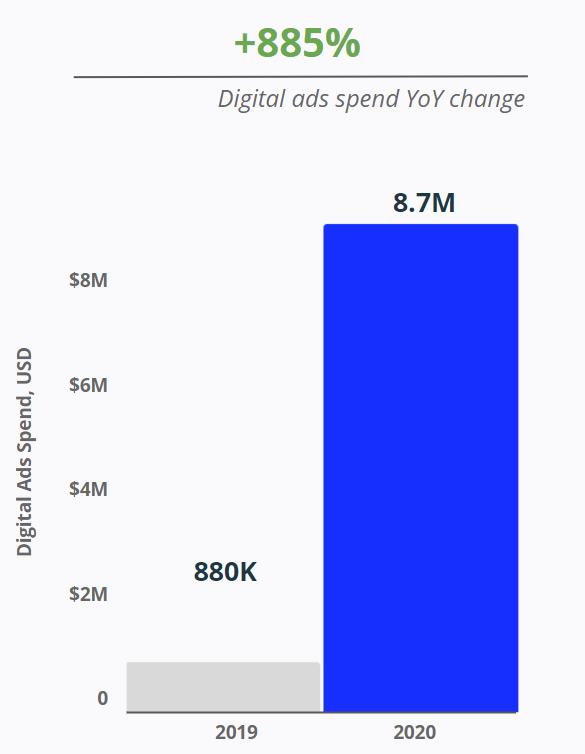 Liquid I.V. - Digital Ads Spend