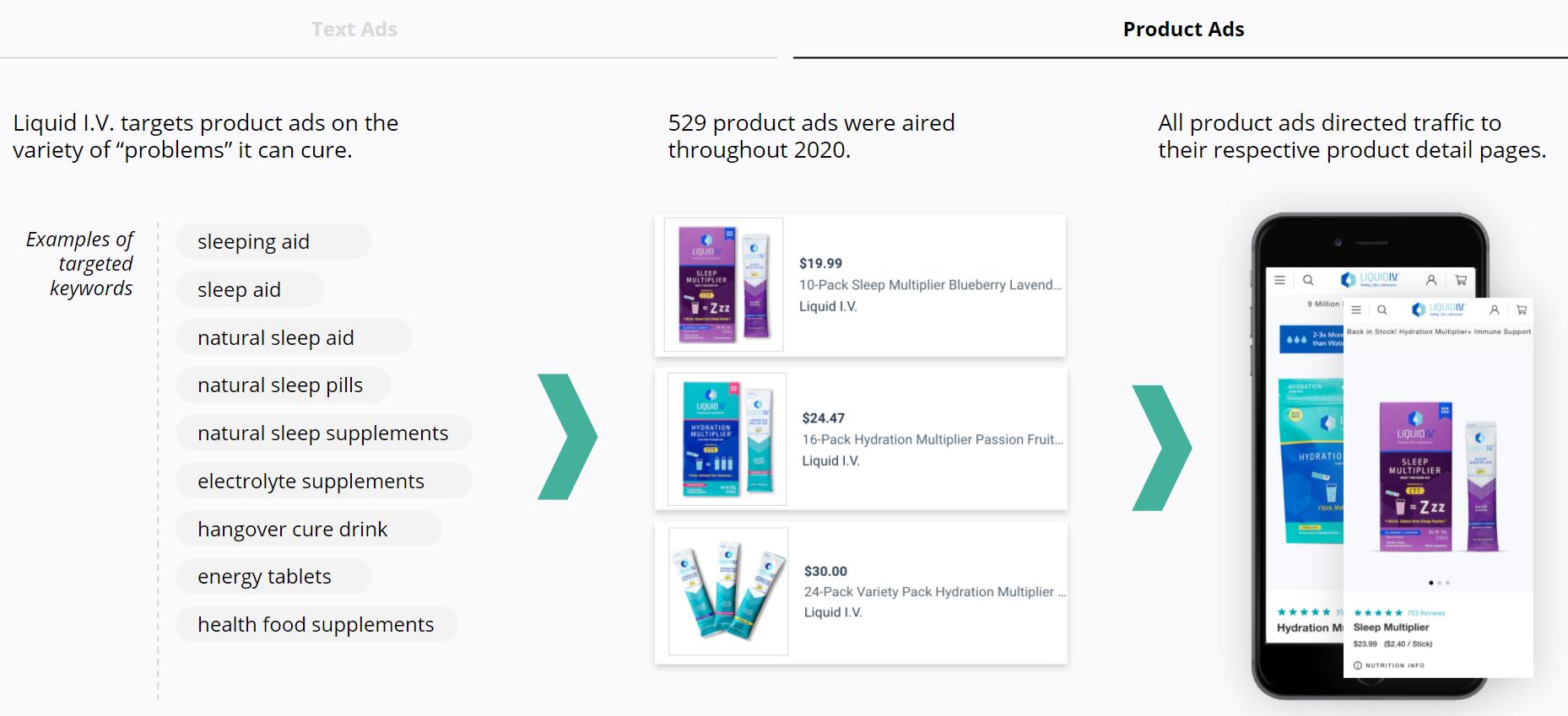 Liquid I.V. - Product Search Ads