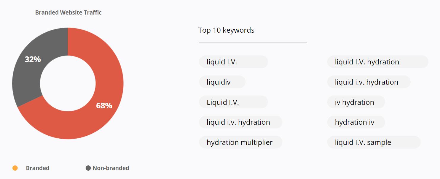 Liquid I.V. - Branded Website Traffic - Top 10 Keywords