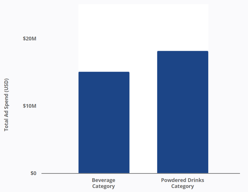 Hydration Beverages & Powdered Drinks - Total Ad Spend
