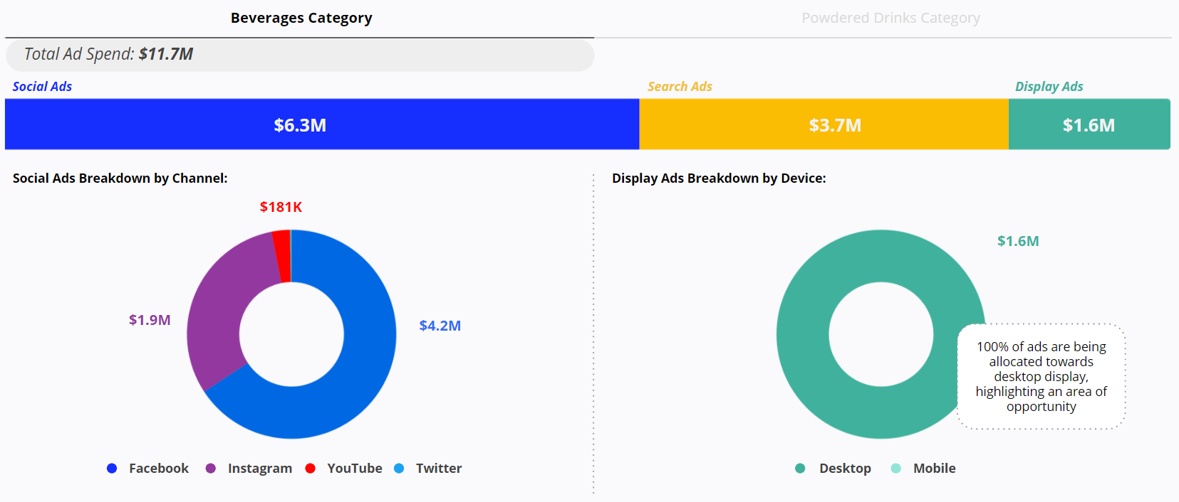Beverages Category - Social Ads Breakdown by Channel