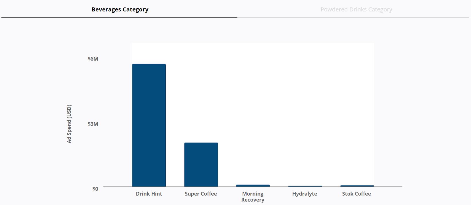 Beverages Category - Beverage Brands - Ad Spend