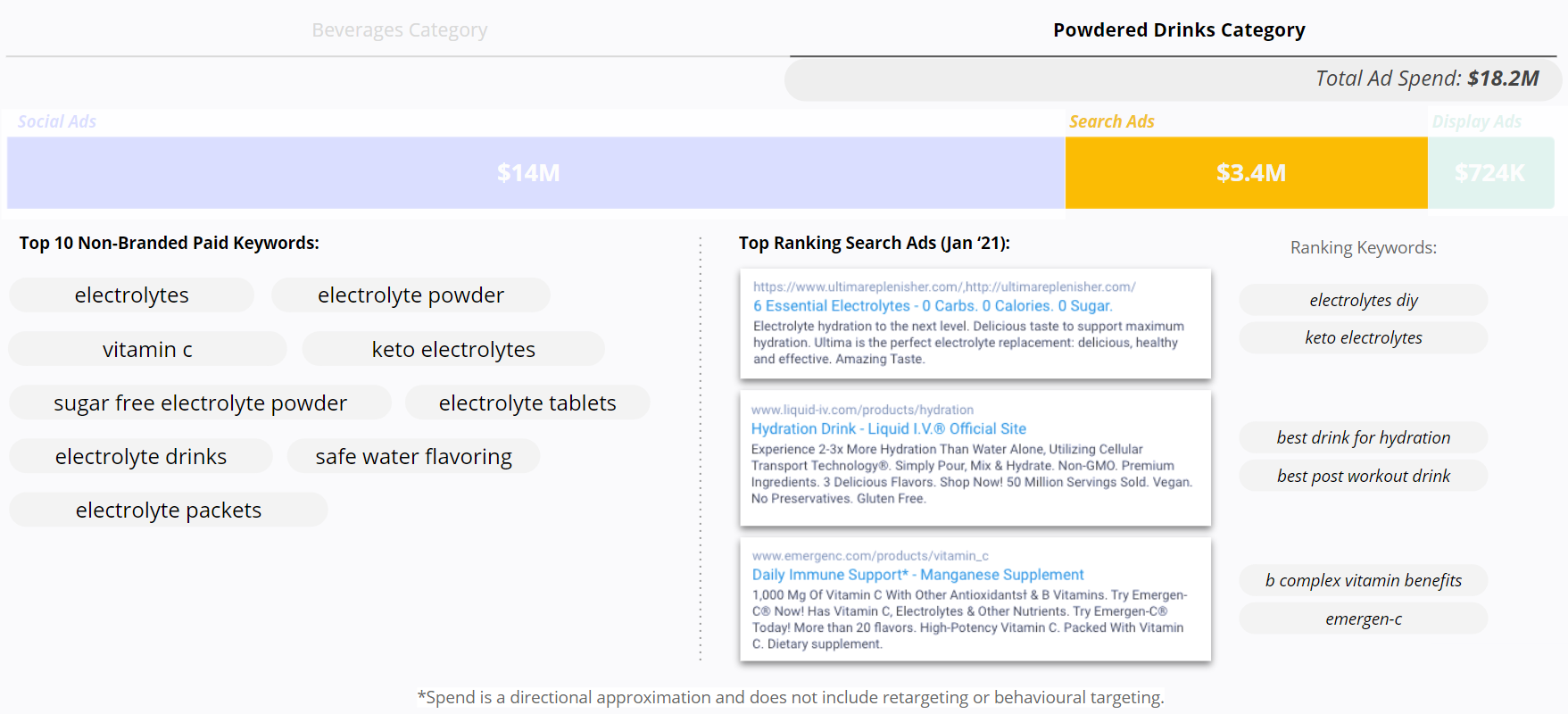 Powdered Drinks - Search Terms - Top 10 Non-Branded Paid Keywords