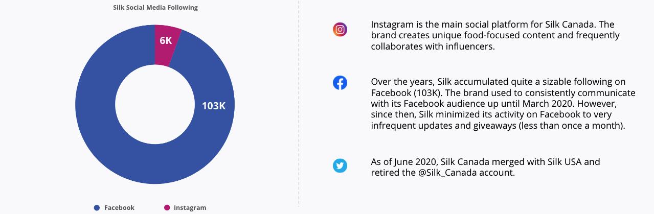 Silk Social Media Following