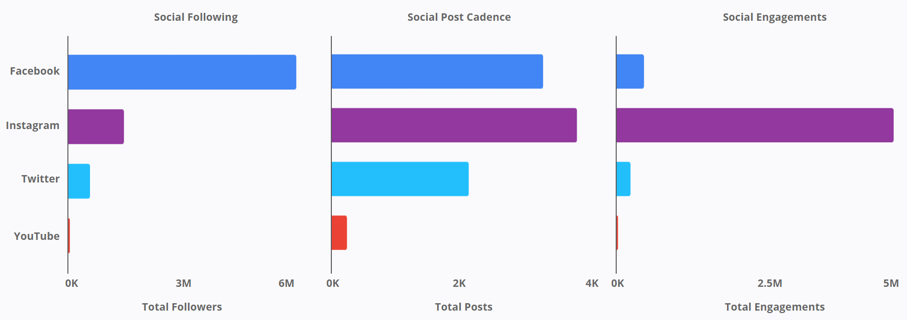 Hydration Brands - Social following- Post Cadence - Social Engagements