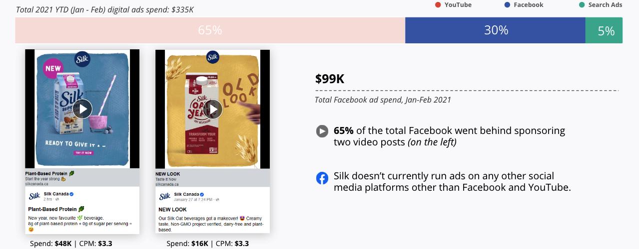 Total 2021 Digital Ad Spend