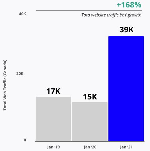 Total Web Traffic