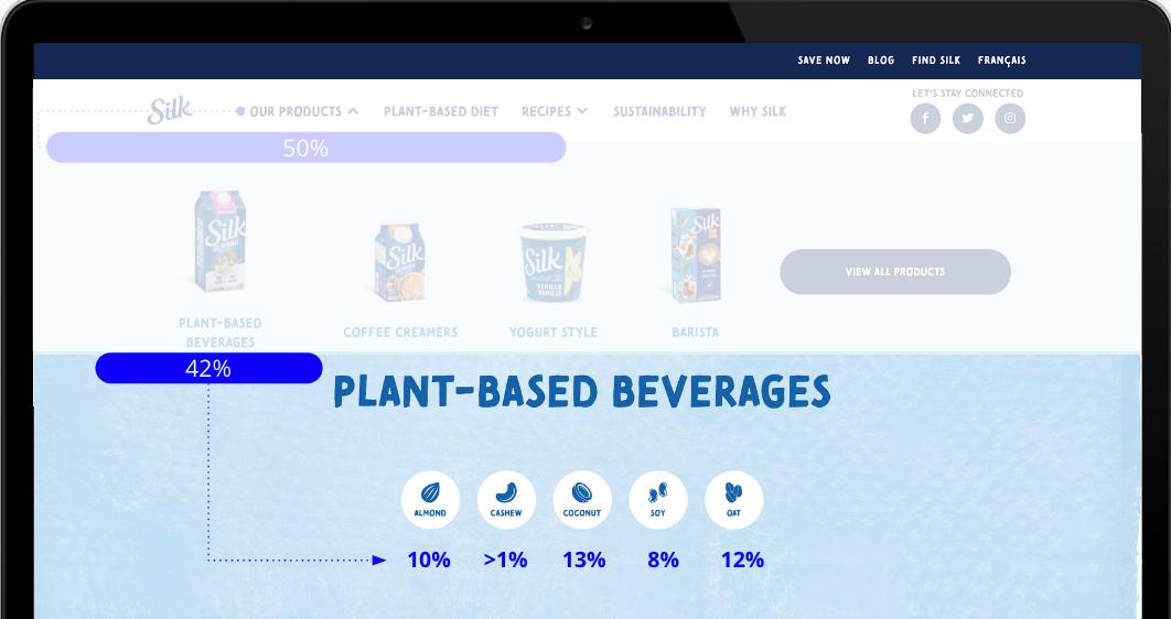 Plant based beverages