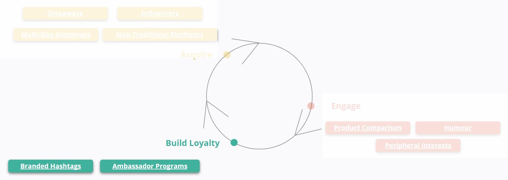 Brands - Build Loyalty