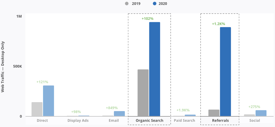 Referral and Organic search