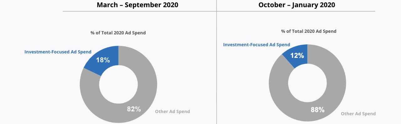 Investment-Focused Ad Spend