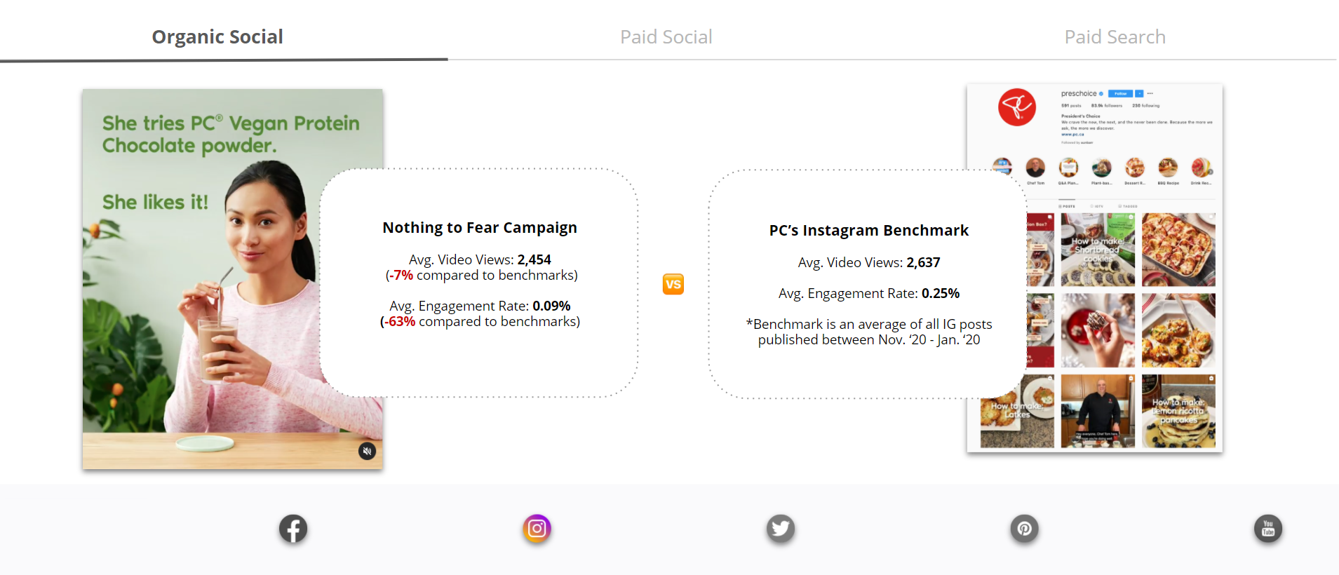 Comparison of Nothing to Fear campaign with PC's Instagram Benchmark