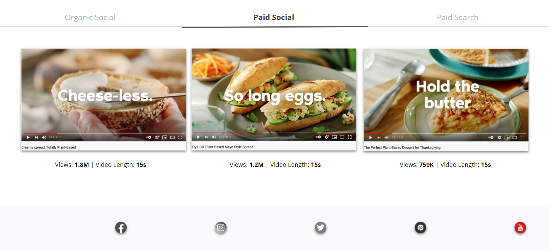 President Choice - Paid Social - Top Performing YouTube Ads