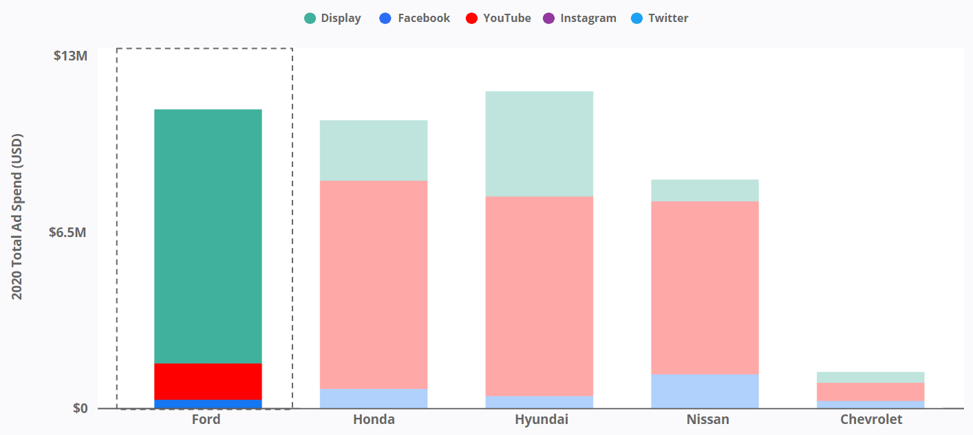 Canadian Car Brands - 2020 Total Ad Spend