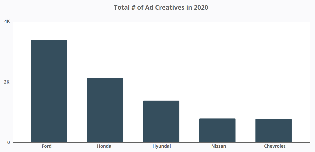 Canadian Car Brands - Total # of Ad Creatives 2020