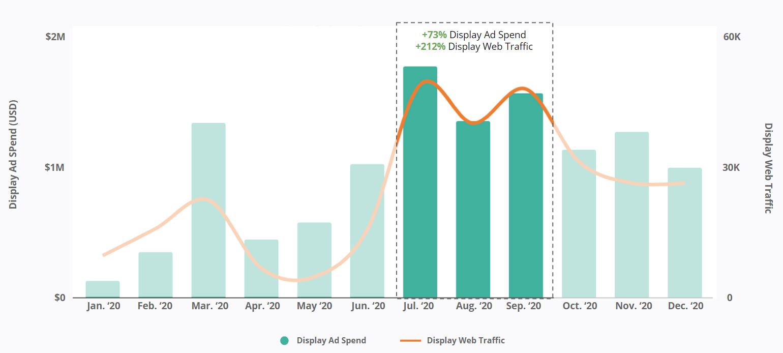 Canadian Car Brands - Display Ad Spend - Display Web Traffic