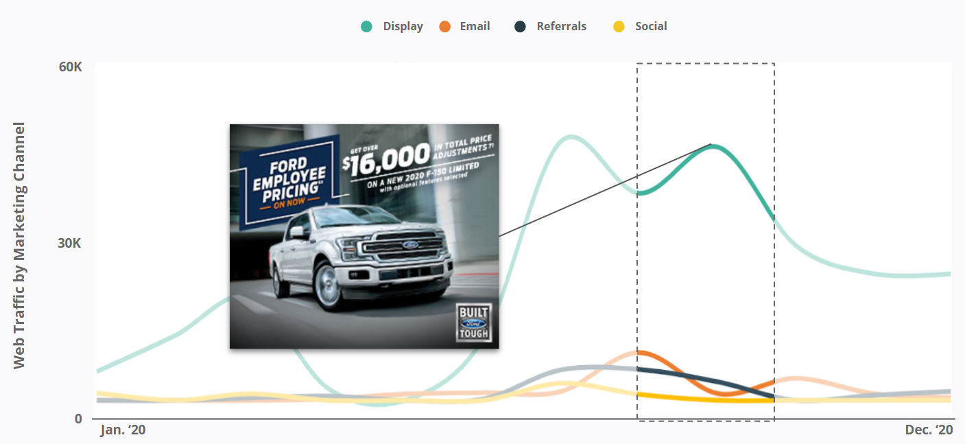 Ford - Employee Pricing Campaign