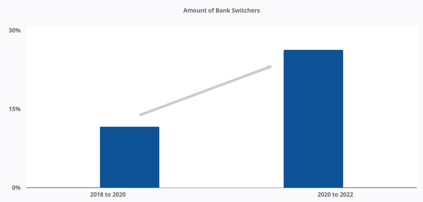 Amount of Bank Switchers