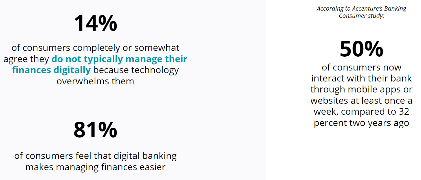 Banking Consumer Study