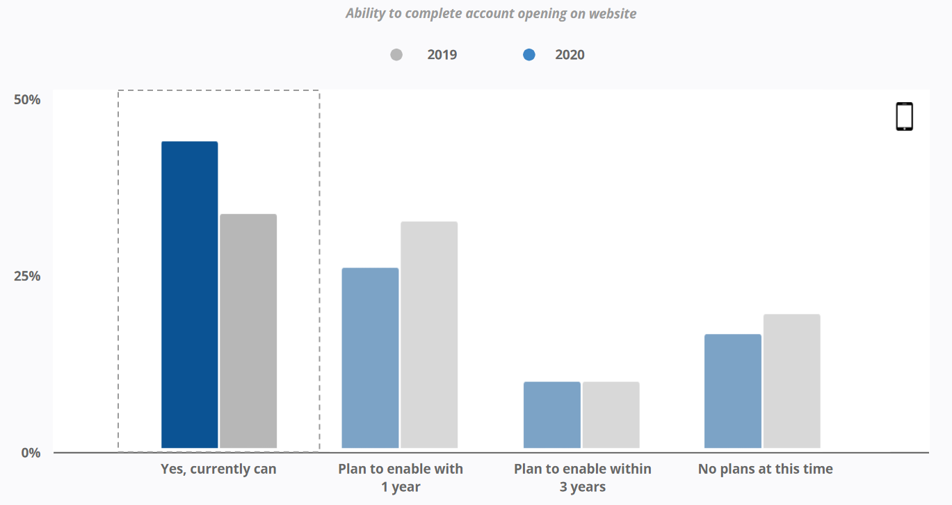 46% of the same banks reported the same capability for their mobile app