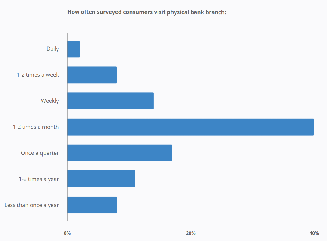 How often surveyed consumers visit physical bank branch