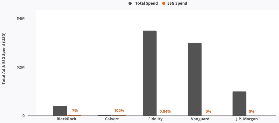 Total ad ESG Spend