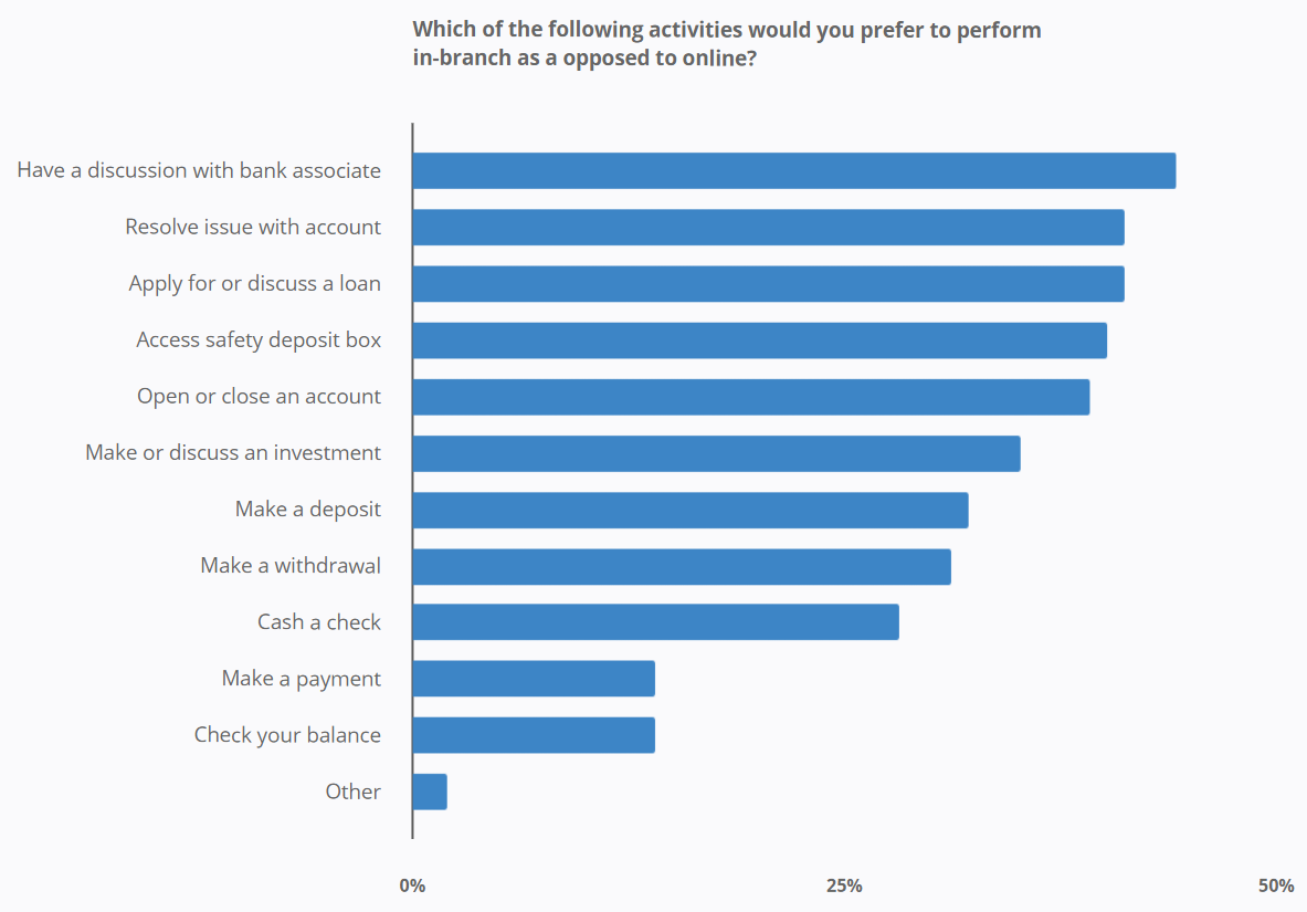 Which of the following activities would you prefer to perform in-branch as a opposed to online