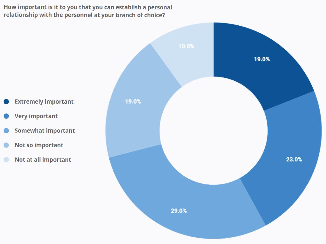 Personal Relationship Survey Question