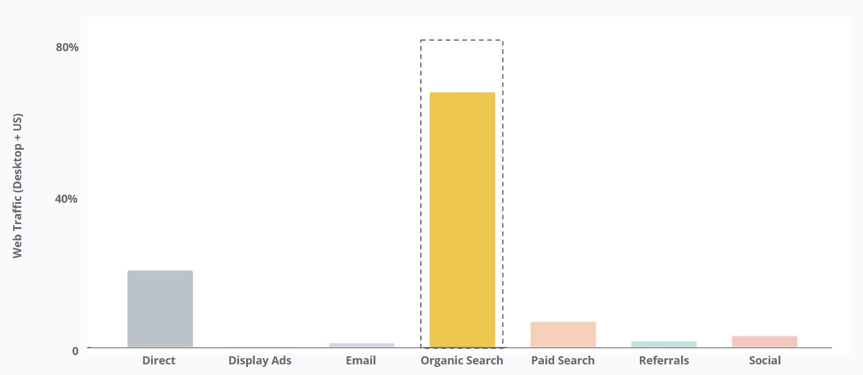 Oatly - Marketing Channels Traffic