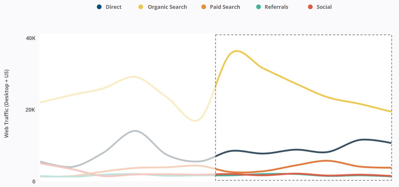 Oatly - Organic Search Traffic