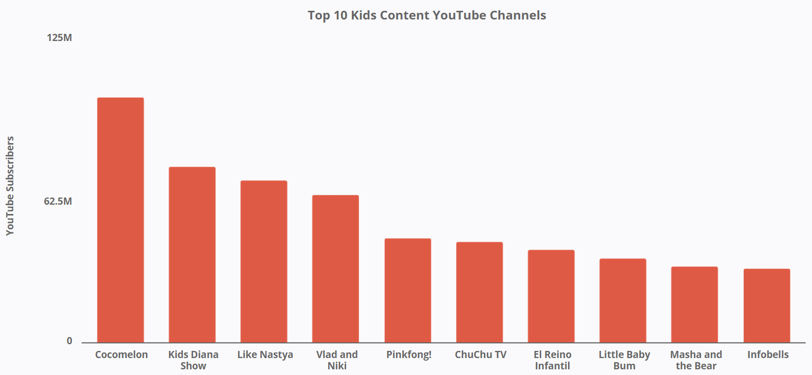 YouTube - Top 10 Kids Content YouTube Channels
