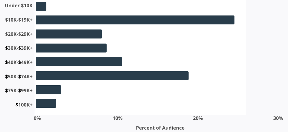 Percent of Audience