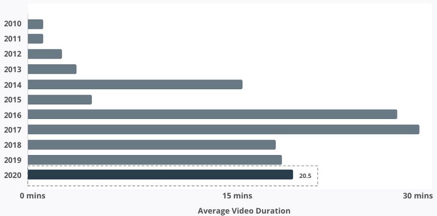 Average Video Duration