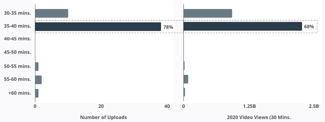 Number of Upload