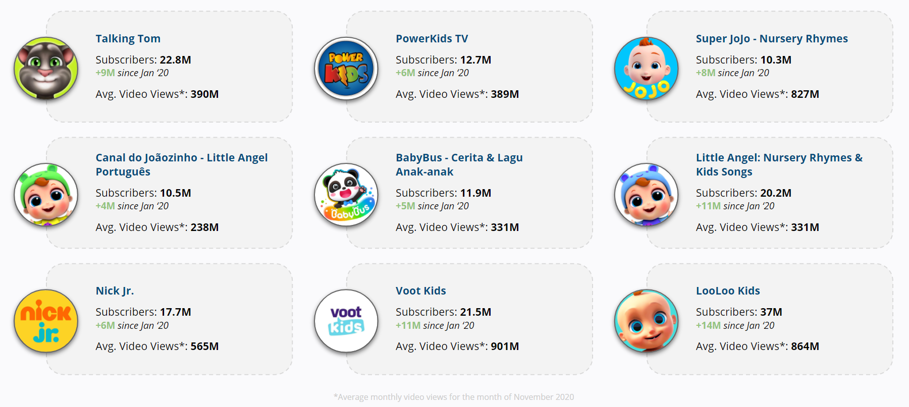 YouTube - Top Emerging Animated Kids Content YouTube Channels