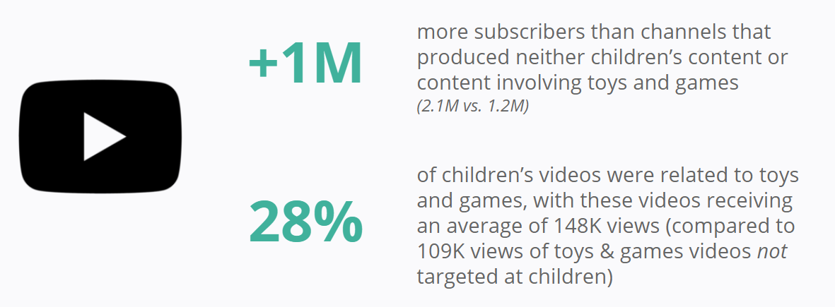 YouTube - Pew Research Center - Kids Content