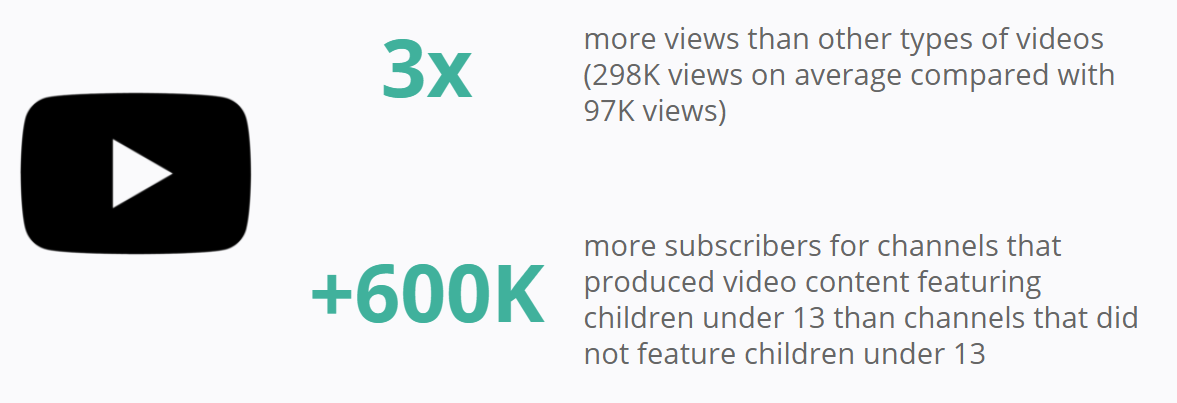 YouTube - Pew Research Center - Kids Content - Children under 13 years old
