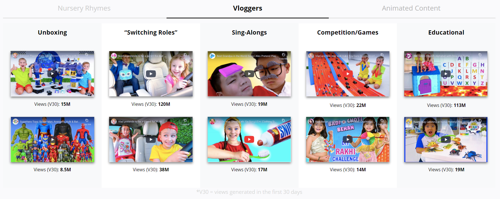 YouTube - Top Kid Vloggers